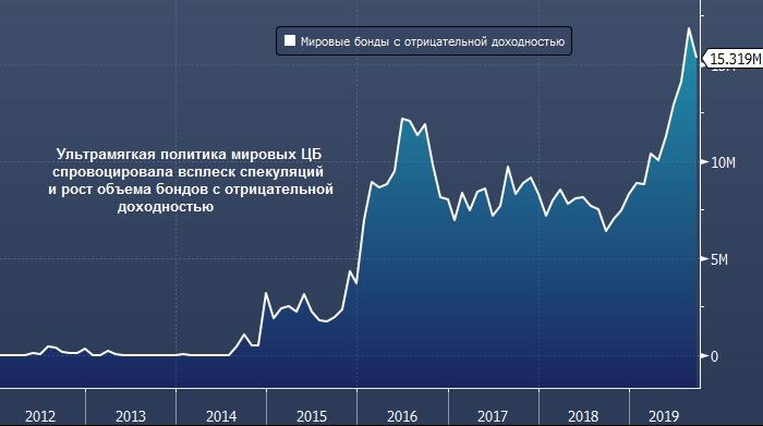 Переток избыточной ликвидности в облигации с отрицательной доходностью