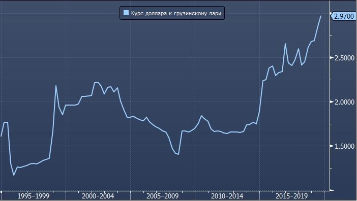 Gruzinskaya Valyuta Obescenilas Do Rekordnogo Minimuma K Dollaru Profinance Ru