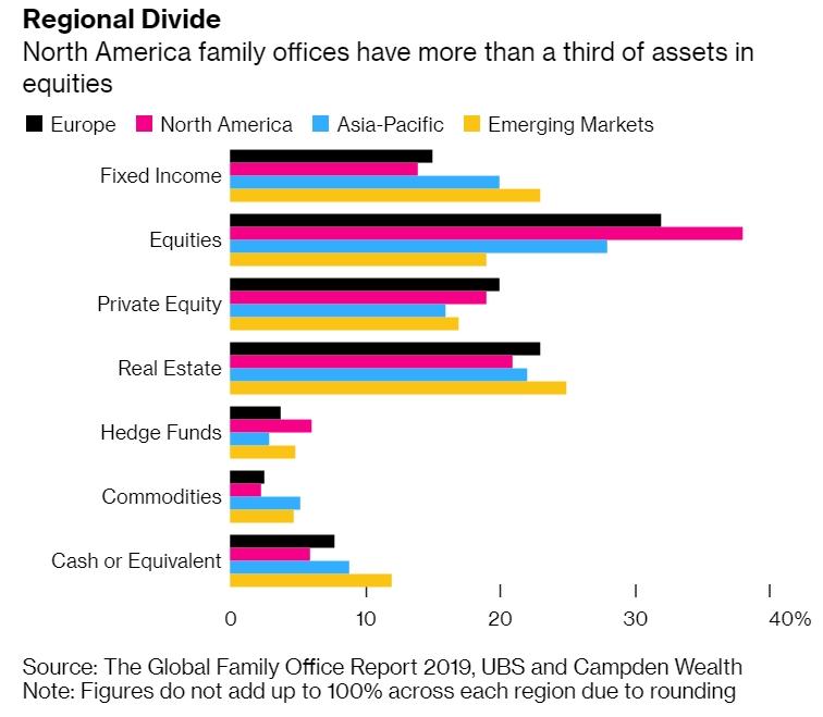 Самые богатые семьи мира накапливают деньги из-за опасений рецессии