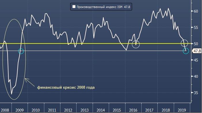 Глобальное замедление производственной активности наносит удар по доллару