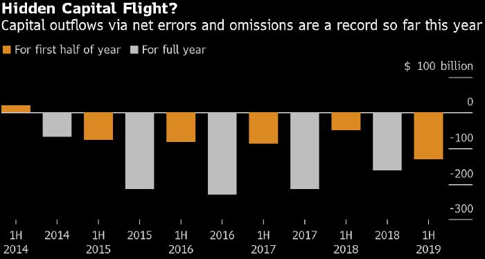 Теневой отток капитала из Китая достиг рекордных значений