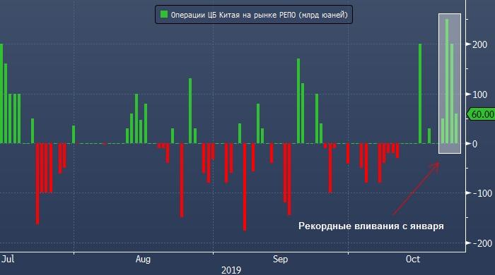 Китай вливает рекордное с января количество ликвидности