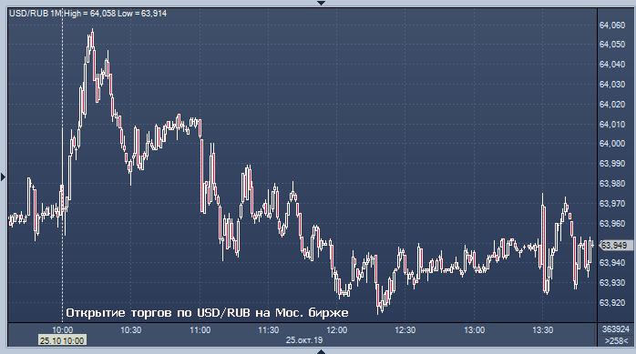 московский кредитный банк купить доллары курс