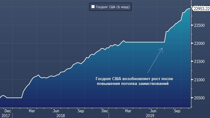 Госдолг США перевалил за $23 трлн, а его обслуживание превысило 2 годовых бюджета России
