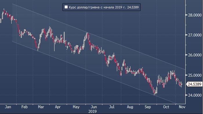 Конвертер валют гривны в рубли