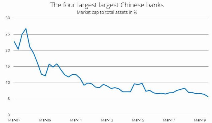В Китае чуть не рухнул банк с активами $90 млрд
