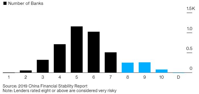 рисковые банки