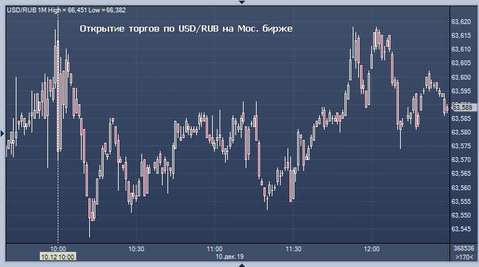 Центробанк опубликовал на своём сайте официальный курс доллара и евро по.