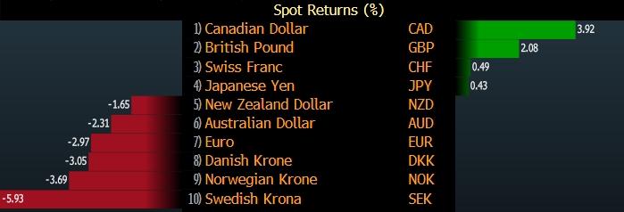 Goldman Sachs назвал свою любимую валюту в Большой десятке