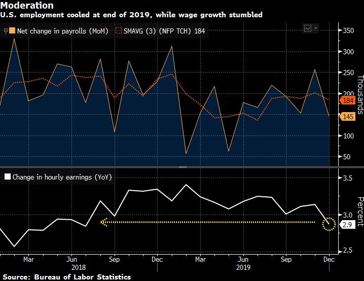 «Вялые» данные о занятости в США оставляют доллар уязвимым: Jefferies