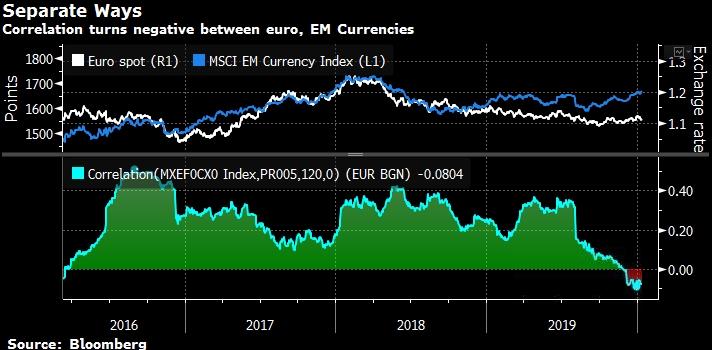 Евро теснит доллар на развивающихся рынках