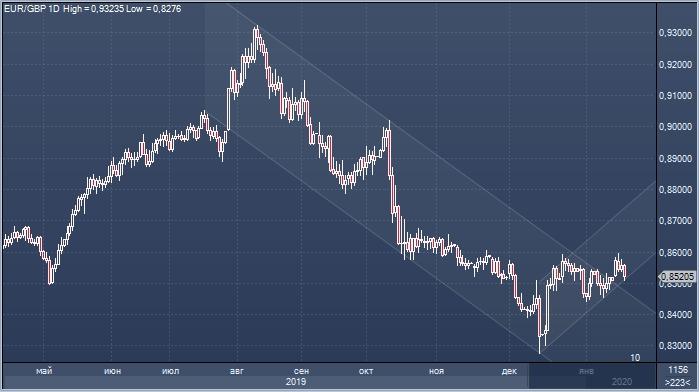 Фунт достиг недельного максимума к доллару на сокращении ожиданий снижения ставок