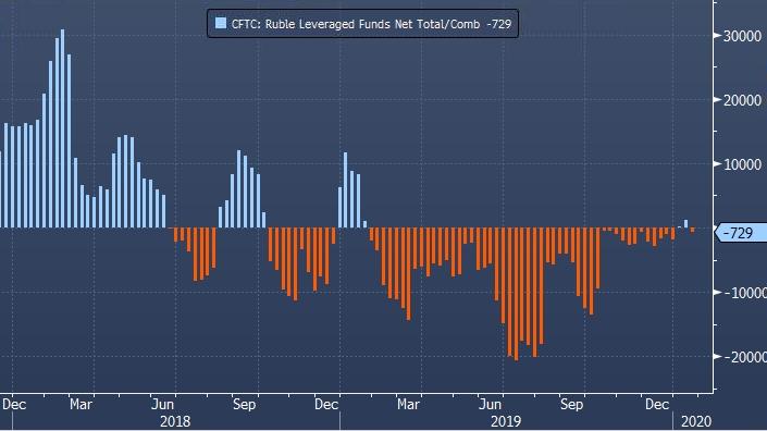 Спекулянты повышают ставки на рост рубля, несмотря на снижение его курса на прошлой неделе
