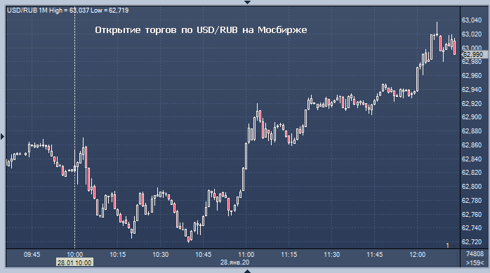 конвертер валют яндекс юани доллары