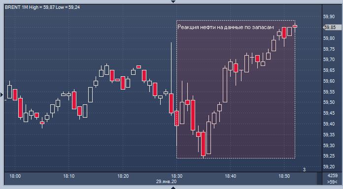 Вот как цены на нефть отреагировали на данные Минэнерго США по запасам