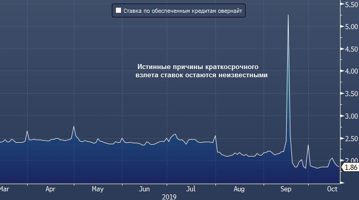 SMBC рассказал, как именно ФРС толкает рынок акций вверх, и что произошло на рынке РЕПО осенью