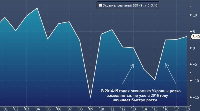 Украина рискует потерять $10 млрд на необычном деривативе