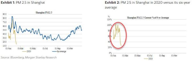 Morgan Stanley объяснил, как следить за реальной экономической активностью в Китае