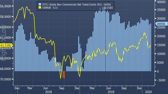 Спекулянты в США возобновили повышение ставок на рост курса рубля