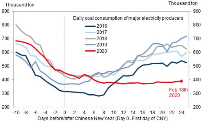 Goldman Sachs: экономика Китая остается парализованной