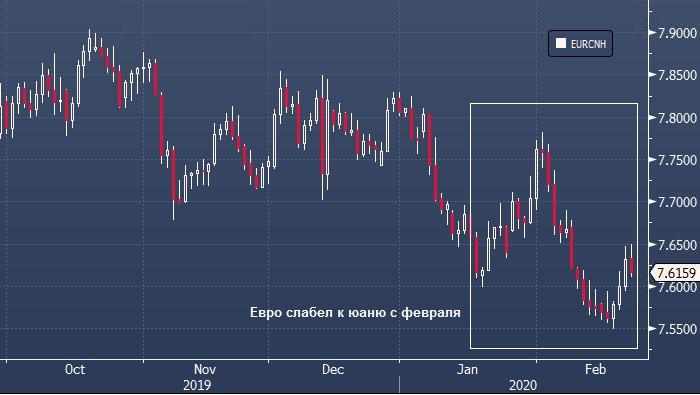 Китай начинает восстанавливать экономику, давая шанс юаню вырасти