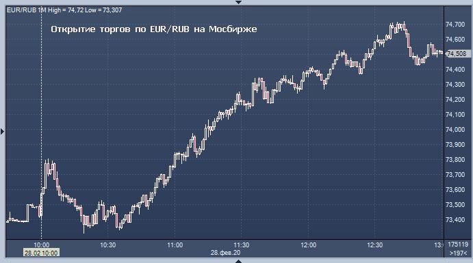 Банк России резко понизил официальный курс рубля
