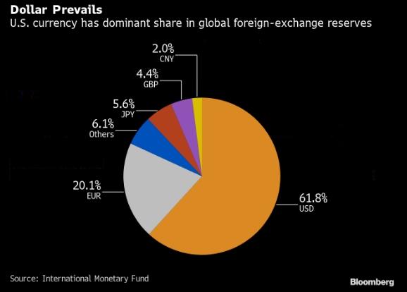 доля активов в долларах