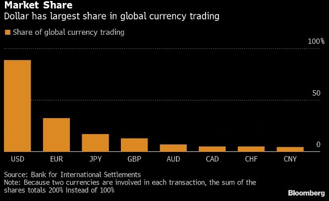 Доля доллара в мировом валютном обороте