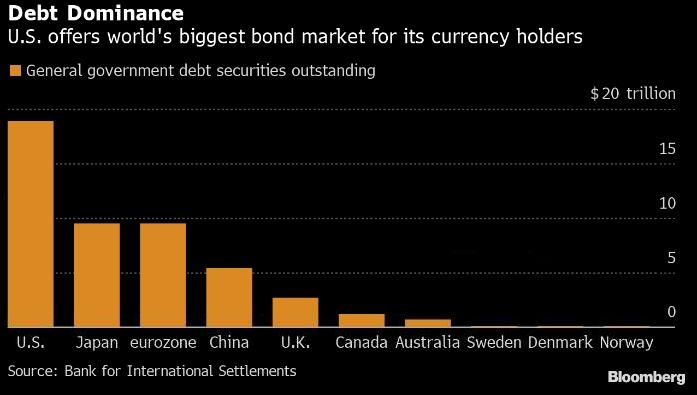 рынок облигаций в долларах