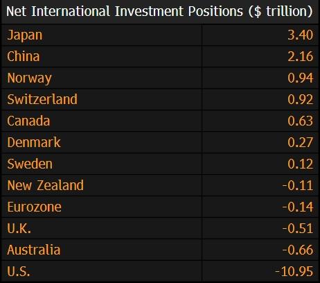 Чистая междунардная инвестиционная позиция в долларах