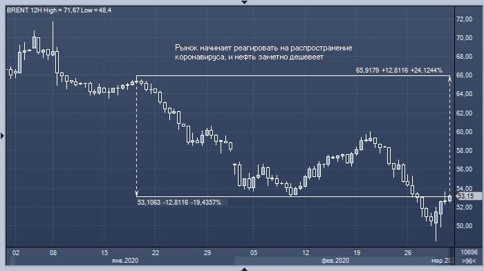 Российский валютный рынок в 2020 году