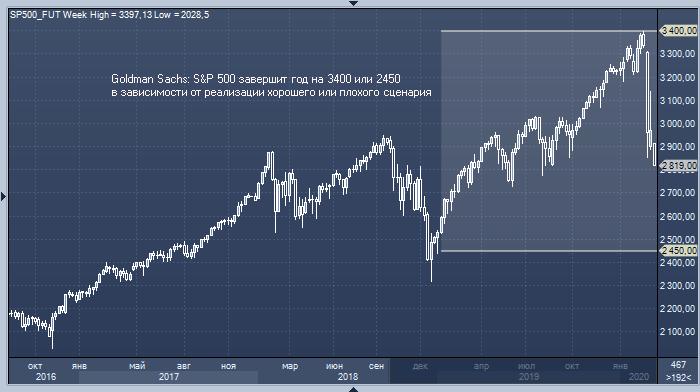 Goldman Sachs: к концу года S&P 500 либо вырастет до 3400, либо рухнет до 2450