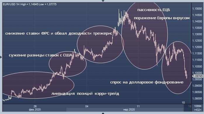 Курс доллара растет на фоне сильного спроса на ликвидность