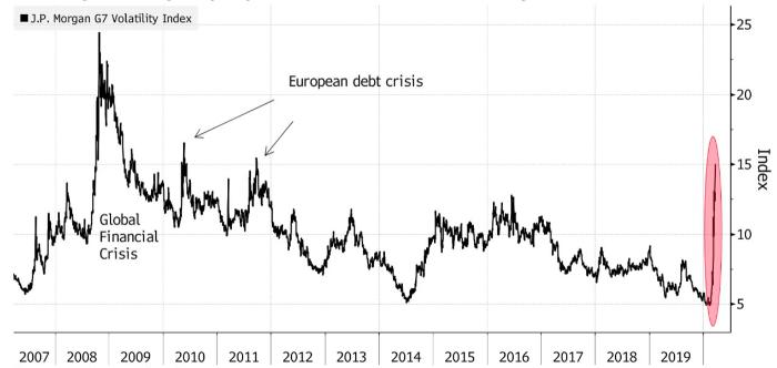 Волатильность на валютном рынке подскочила от февральских минимумов