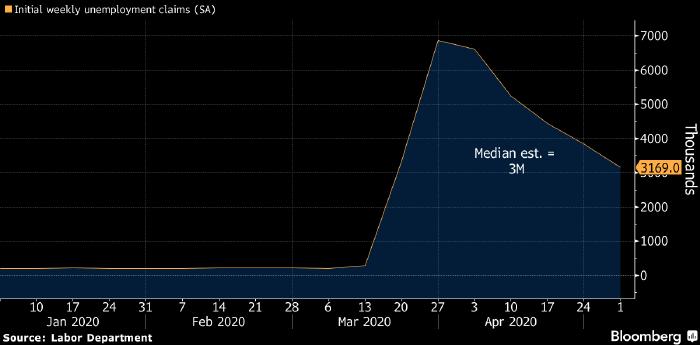 ФРБ Миннеаполиса: реальный уровень безработицы в США составляет 23-24%