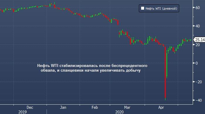 Сланцевики уже увеличивают добычу нефти в Пермском бассейне