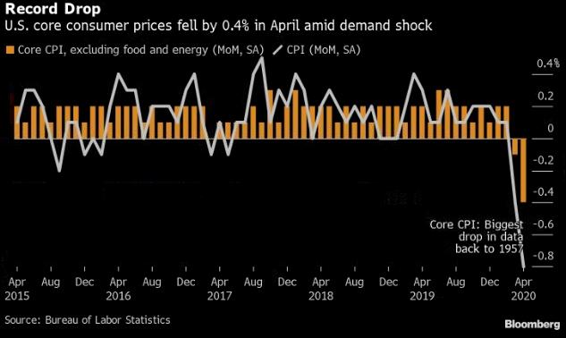 В США отмечено рекордное падение инфляции
