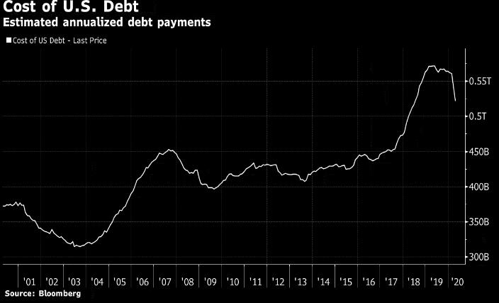 Долговая бомба США обрушит курс доллара