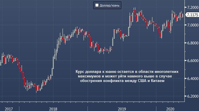 новая торговая война повлечет рост курса доллара к валютам EM