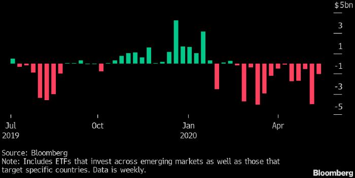Инвесторы продолжают бежать из активов развивающихся стран после эскалации конфликта между США и Китаем