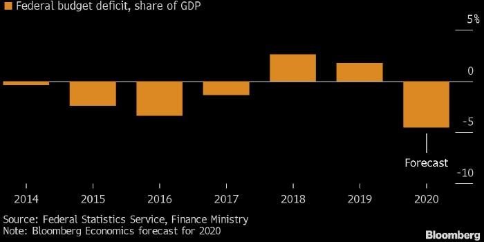Спрос на ОФЗ остается высоким несмотря на спекуляции вокруг бюджетного правила
