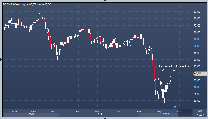 usd/rub chart forexpf brent