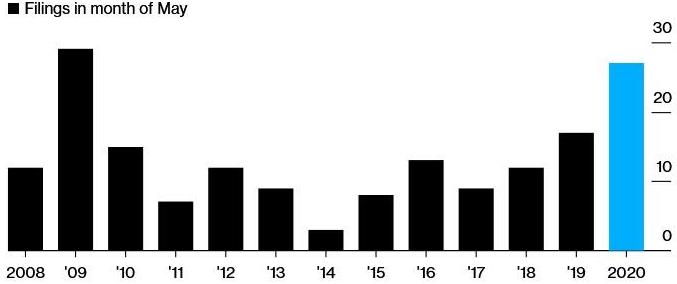 В США в мае обанкротилось рекордное число компаний с 2011 года