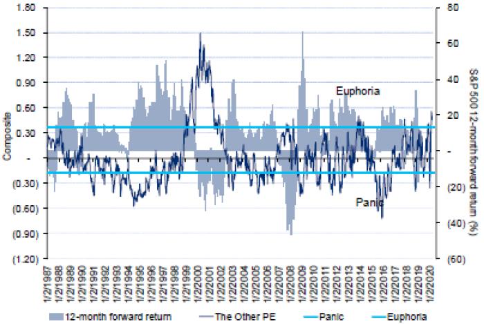 _эйфория на Wall Street достигла рекордных уровней со времен пузыря доткомов