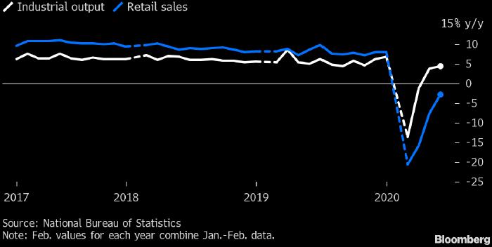 Перезапустить экономику Китая оказалось проще, чем вернуть потребительский спрос