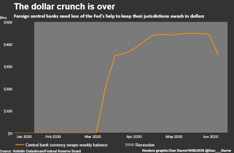 Долларовый кризис закончился