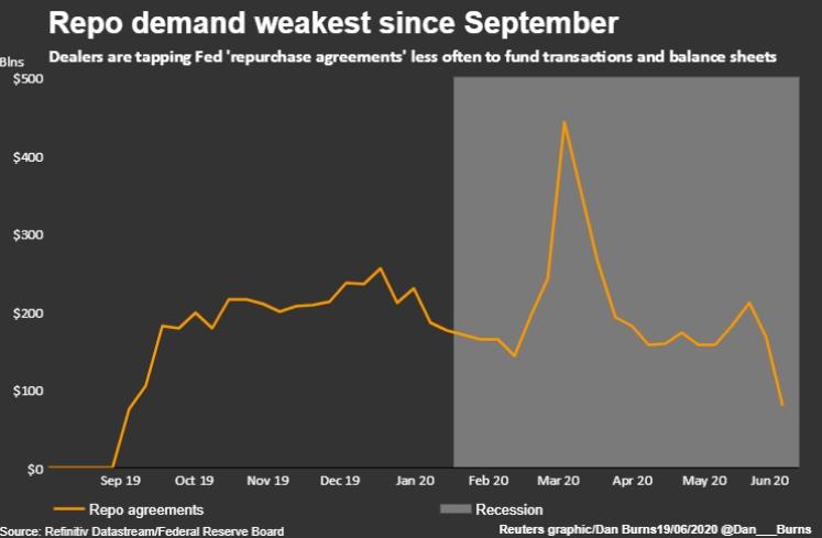 спрос на репо самый слабый с сентября