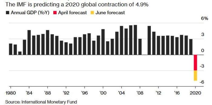 МВФ: мир стоит на пороге «невиданного кризиса»