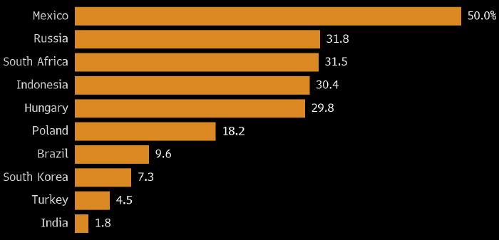 Местные инвесторы вытесняют иностранцев с развивающихся рынков
