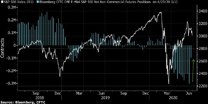 Спекулянты в спешке закрывают короткие позиции на рынке акций США